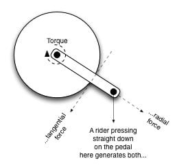 radial and tangential forces